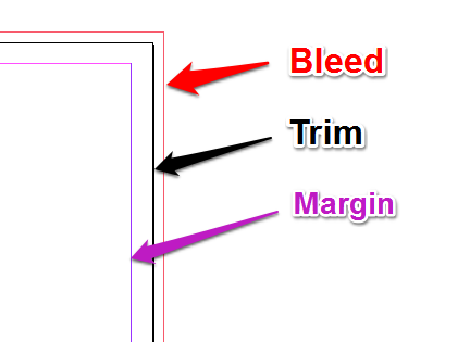 How to identify your margin, trim and bleed lines